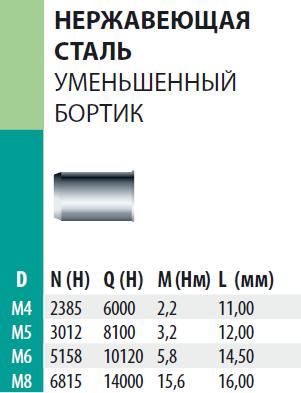 Заклепка Bralo нержавеющая сталь А2 резьбовая уменьшенный бортик